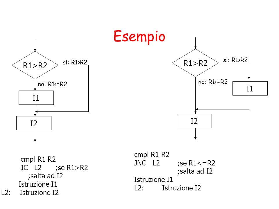 Esempio R1>R2 I1 si: R1>R2 no: R1<=R2 cmpl R1 R2 JC L2 ;se R1>R2 ;salta ad I2 Istruzione I1 L2: Istruzione I2 I2 R1>R2 I1 si: R1>R2 no: R1<=R2 I2 cmpl R1 R2 JNC L2 ;se R1<=R2 ;salta ad I2 Istruzione I1 L2:Istruzione I2