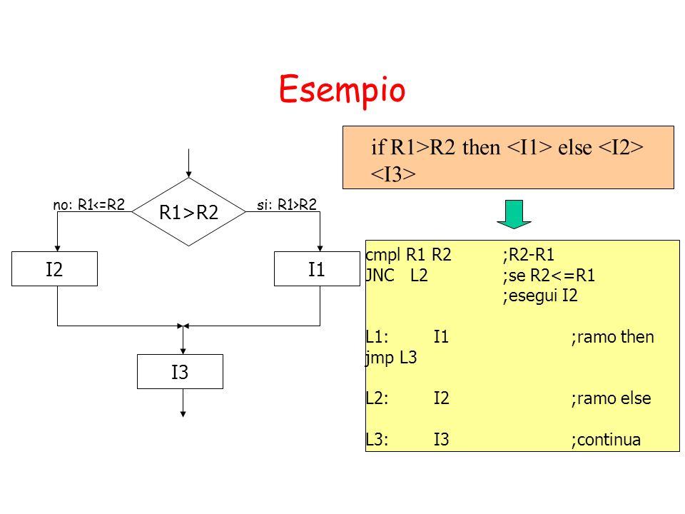 Esempio R1>R2 I1I2 si: R1>R2no: R1<=R2 cmpl R1 R2 ;R2-R1 JNC L2;se R2<=R1 ;esegui I2 L1:I1;ramo then jmp L3 L2: I2 ;ramo else L3: I3;continua I3 if R1>R2 then else