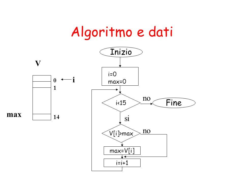 Algoritmo e dati Inizio Fine i=0 max=0 i<15 V[i]>max max=V[i] no si i=i+1 no V i max 0 1 14