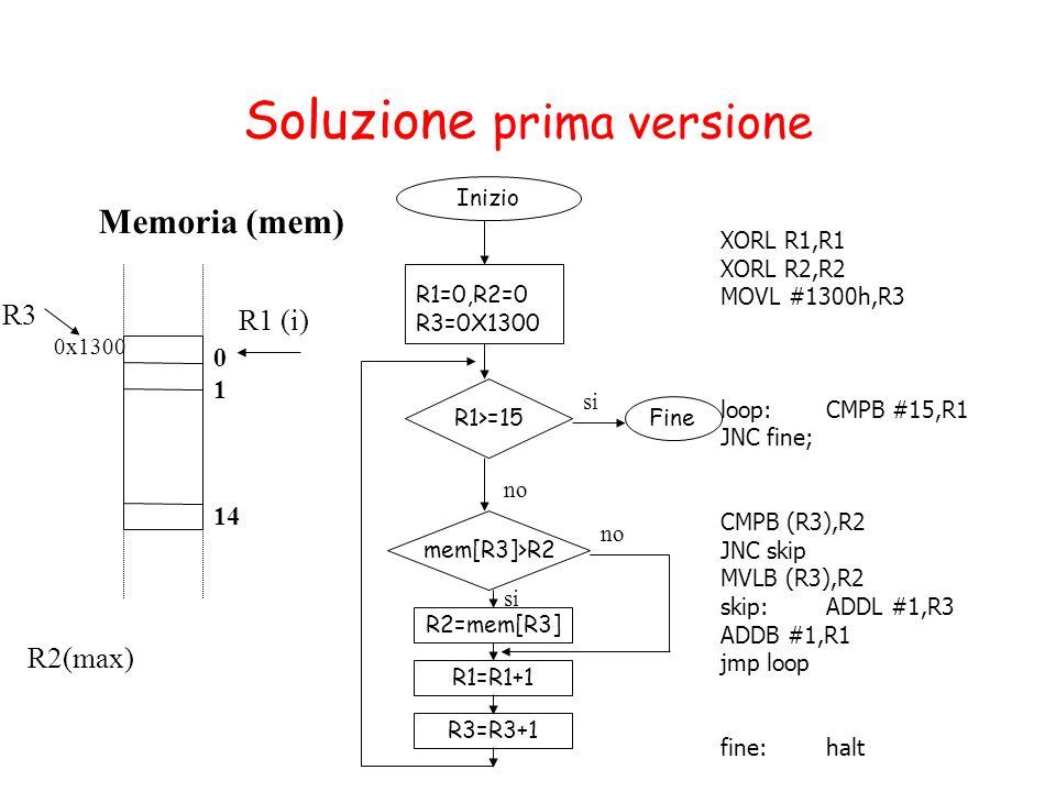 Soluzione prima versione Memoria (mem) R1 (i) R2(max) 0 1 14 R3 0x1300 XORL R1,R1 XORL R2,R2 MOVL #1300h,R3 loop:CMPB #15,R1 JNC fine; CMPB (R3),R2 JNC skip MVLB (R3),R2 skip: ADDL #1,R3 ADDB #1,R1 jmp loop fine:halt Inizio Fine R1=0,R2=0 R3=0X1300 R1>=15 mem[R3]>R2 R2=mem[R3] si no R1=R1+1 no R3=R3+1 si