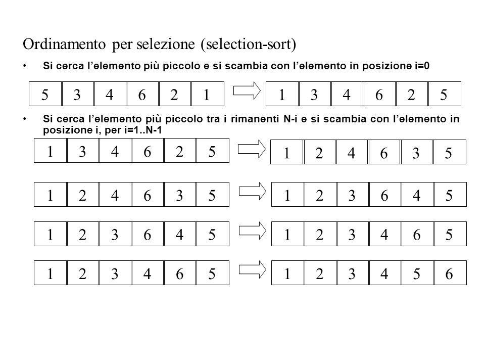 Ordinamento per selezione (selection-sort) Si cerca lelemento più piccolo e si scambia con lelemento in posizione i=0 Si cerca lelemento più piccolo tra i rimanenti N-i e si scambia con lelemento in posizione i, per i=1..N-1