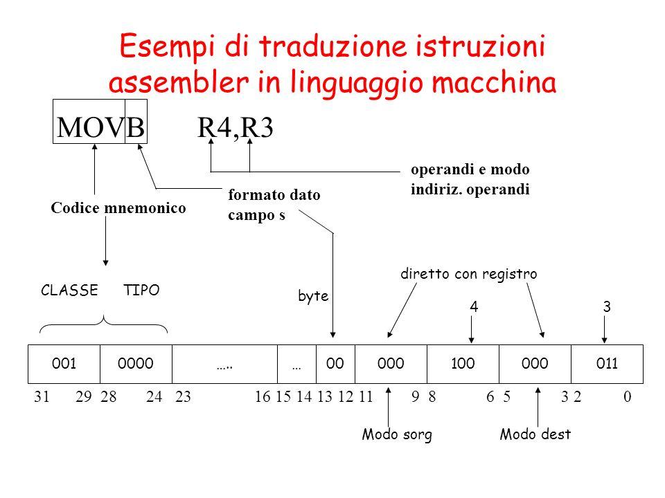 byte Esempi di traduzione istruzioni assembler in linguaggio macchina MOVB R4,R3 0010000…..…00000100000011 Codice mnemonico formato dato campo s operandi e modo indiriz.