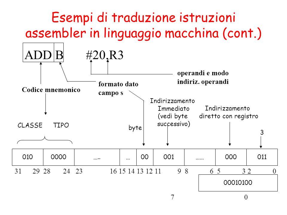 Indirizzamento Immediato (vedi byte successivo) byte ADD B #20,R3 0100000…..…00001……000011 Codice mnemonico formato dato campo s operandi e modo indiriz.