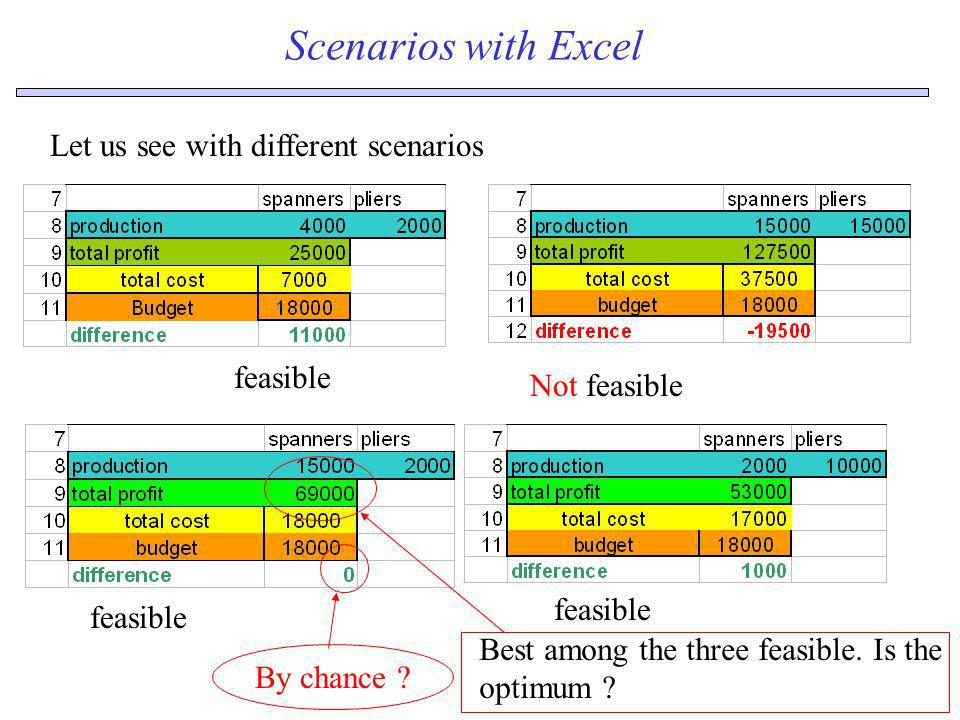 Scenarios with Excel Let us see with different scenarios feasible Not feasible feasible Best among the three feasible. Is the optimum ? By chance ?