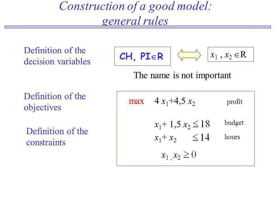 Construction of a good model: general rules Definition of the objectives Definition of the decision variables 4 x 1 +4,5 x 2 max profit Definition of