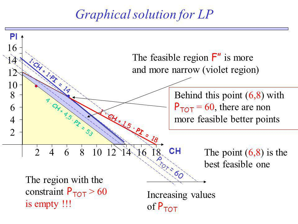 Graphical solution for LP CH The feasible region F is more and more narrow (violet region) PI 1 CH + 1,5 PI = 18 14 12 2 4 6 8 10 16 14246810121618 1