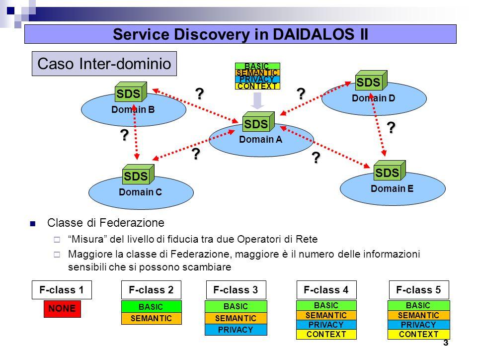 3 Service Discovery in DAIDALOS II Classe di Federazione Misura del livello di fiducia tra due Operatori di Rete Maggiore la classe di Federazione, maggiore è il numero delle informazioni sensibili che si possono scambiare Domain D SDS Domain B SDS Domain E SDS Domain C SDS Domain A SDS .