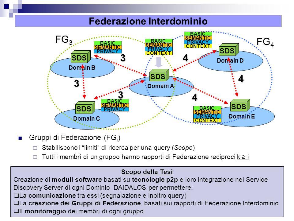 4 Federazione Interdominio Gruppi di Federazione (FG i ) Stabiliscono i limiti di ricerca per una query (Scope) Tutti i membri di un gruppo hanno rapporti di Federazione reciproci k i Domain D SDS Domain B SDS Domain E SDS Domain C SDS Domain A SDS 3 3 3 4 4 4 FG 3 SEMANTIC PRIVACY CONTEXT BASIC SEMANTIC PRIVACY BASIC SEMANTIC PRIVACY BASIC FG 4 SEMANTIC PRIVACY CONTEXT BASIC Scopo della Tesi Creazione di moduli software basati su tecnologie p2p e loro integrazione nel Service Discovery Server di ogni Dominio DAIDALOS per permettere: La comunicazione tra essi (segnalazione e inoltro query) La creazione dei Gruppi di Federazione, basati sui rapporti di Federazione Interdominio Il monitoraggio dei membri di ogni gruppo SEMANTIC PRIVACY CONTEXT BASIC