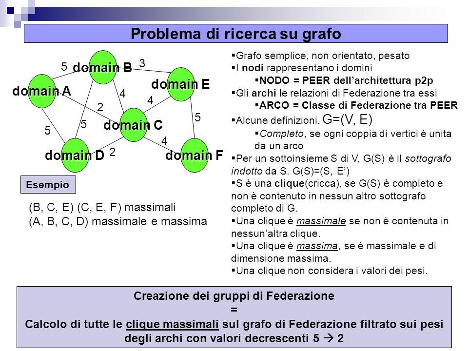 5 Problema di ricerca su grafo Creazione dei gruppi di Federazione = Calcolo di tutte le clique massimali sul grafo di Federazione filtrato sui pesi degli archi con valori decrescenti 5 2 domain B domain A domain D domain C domain E domain F 5 5 5 2 2 4 3 4 4 5 Grafo semplice, non orientato, pesato I nodi rappresentano i domini NODO = PEER dellarchitettura p2p Gli archi le relazioni di Federazione tra essi ARCO = Classe di Federazione tra PEER Alcune definizioni.