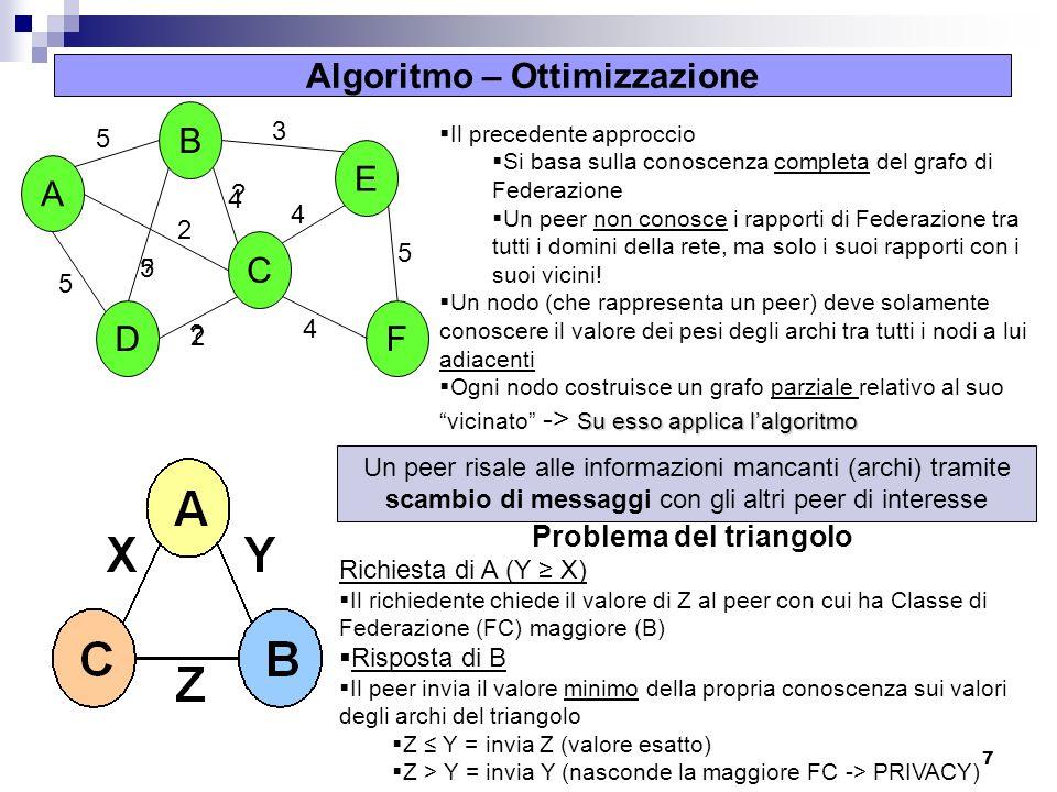7 Algoritmo – Ottimizzazione Il precedente approccio Si basa sulla conoscenza completa del grafo di Federazione Un peer non conosce i rapporti di Fede