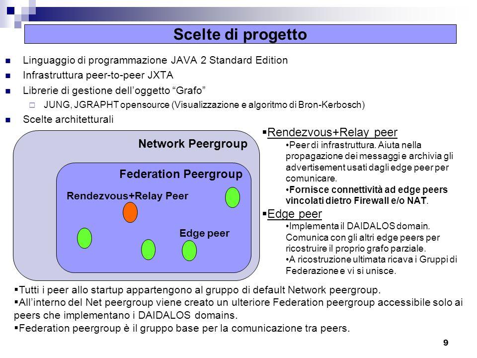 9 Scelte di progetto Linguaggio di programmazione JAVA 2 Standard Edition Infrastruttura peer-to-peer JXTA Librerie di gestione delloggetto Grafo JUNG