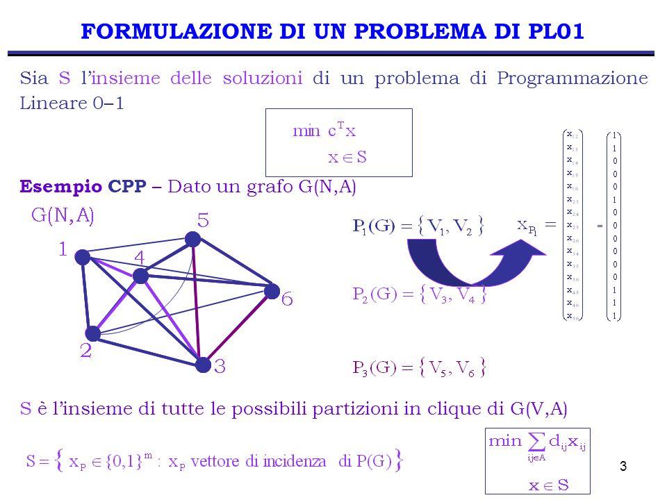 4 FORMULAZIONE DI UN PROBLEMA DI PL01 Indichiamo con x* la soluzione ottima del problema di PL01 In un problema di PL01 S è un insieme finito La soluzione ottima x* esiste sempre e può essere individuato con una enumerazione completa di S Lenumerazione completa di tutte le soluzioni in S molto richiede tempi molto lunghi PROCEDURA DI ENUMERAZIONE COMPLETA (ESEMPIO CPP) 1.Genera tutte le partizioni in clique del grafo G(N,A) 2.Per ogni partizione in clique calcola il costo 3.Scegli la partizione in clique che produce la soluzione di costo minimo