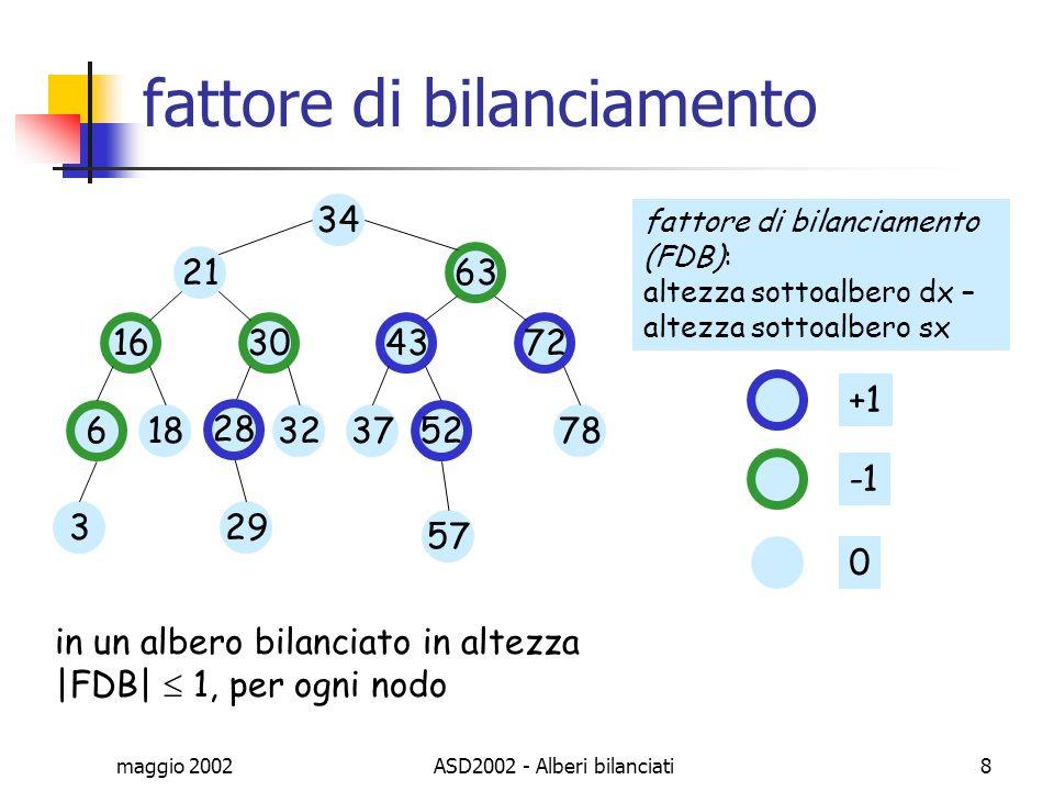 maggio 2002ASD2002 - Alberi bilanciati8 fattore di bilanciamento 34 21 63 6 1828 1630 37 52 4372 329 57 7832 0 +1 fattore di bilanciamento (FDB): alte