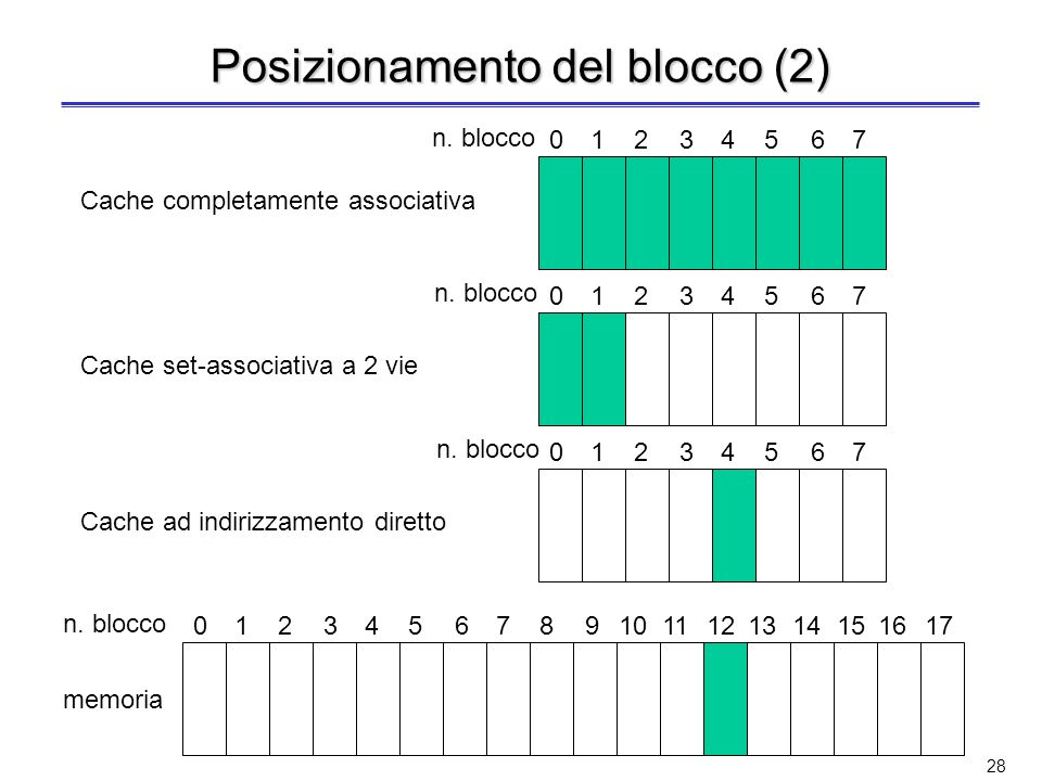 27 Posizionamento del blocco Tre tipi di organizzazione della cache in base alla strategia di posizionamento del blocco in cache: in una sola posizion