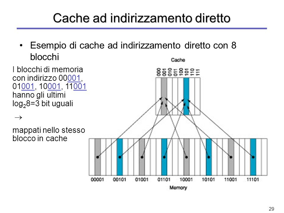 28 Posizionamento del blocco (2) 01234567891011121314151617 n. blocco memoria 01234567 01234567 01234567 Cache completamente associativa n. blocco Cac