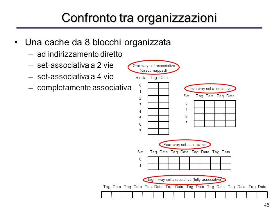 44 Cache a N vie Cache set-associativa a N vie Compromesso tra soluzione ad indirizzamento diretto e completamente associativa La cache è organizzata