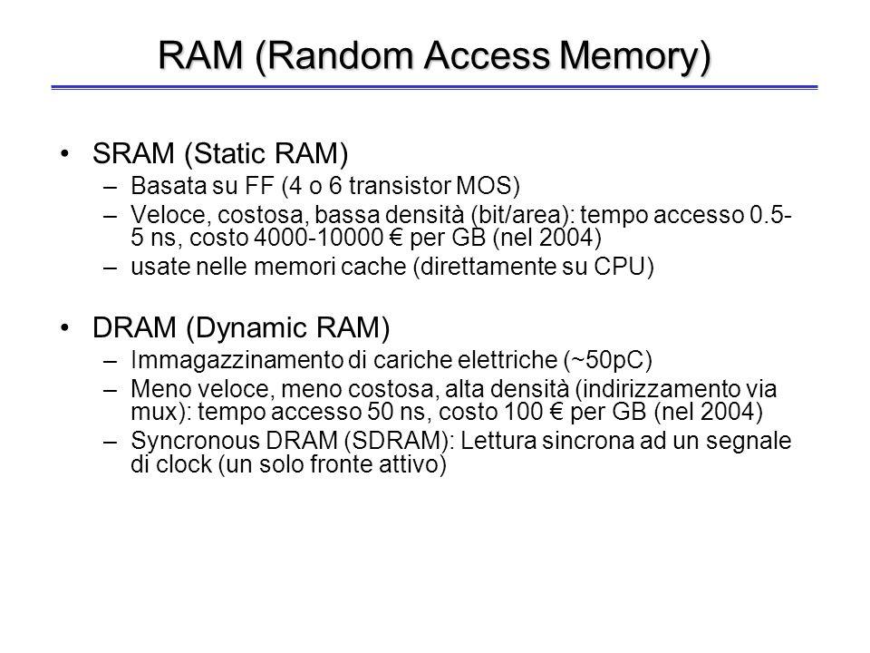 Tecnologie e caratteristiche I vari tipi di memoria sono realizzati con tecnologie con valori diversi di: Costo per singolo bit immagazzinato. Tempo d