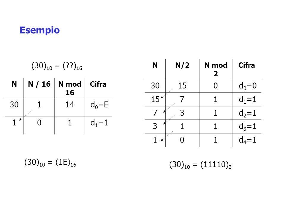 NN / 16N mod 16 Cifra 30114 d 0 =E 101 d 1 =1 (30) 10 = (??) 16 (30) 10 = (1E) 16 Esempio NN/2N mod 2 Cifra 30150 d 0 =0 1571 d 1 =1 731 d 2 =1 311 d