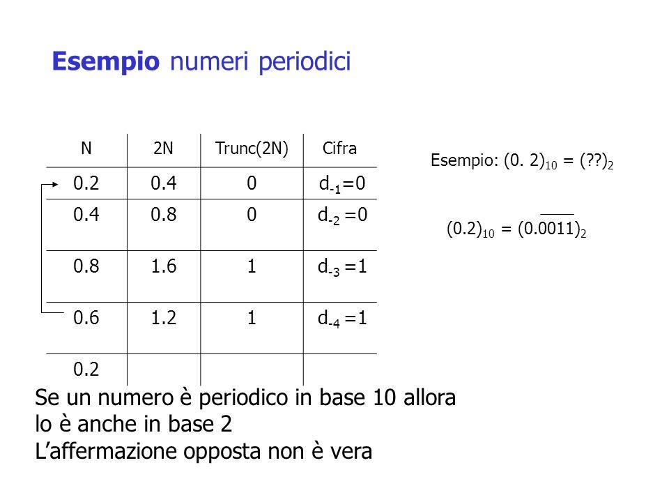 N2NTrunc(2N)Cifra 0.20.40 d -1 =0 0.40.80 d -2 =0 0.81.61 d -3 =1 0.61.21 d -4 =1 0.2 Esempio: (0. 2) 10 = (??) 2 (0.2) 10 = (0.0011) 2 Esempio numeri