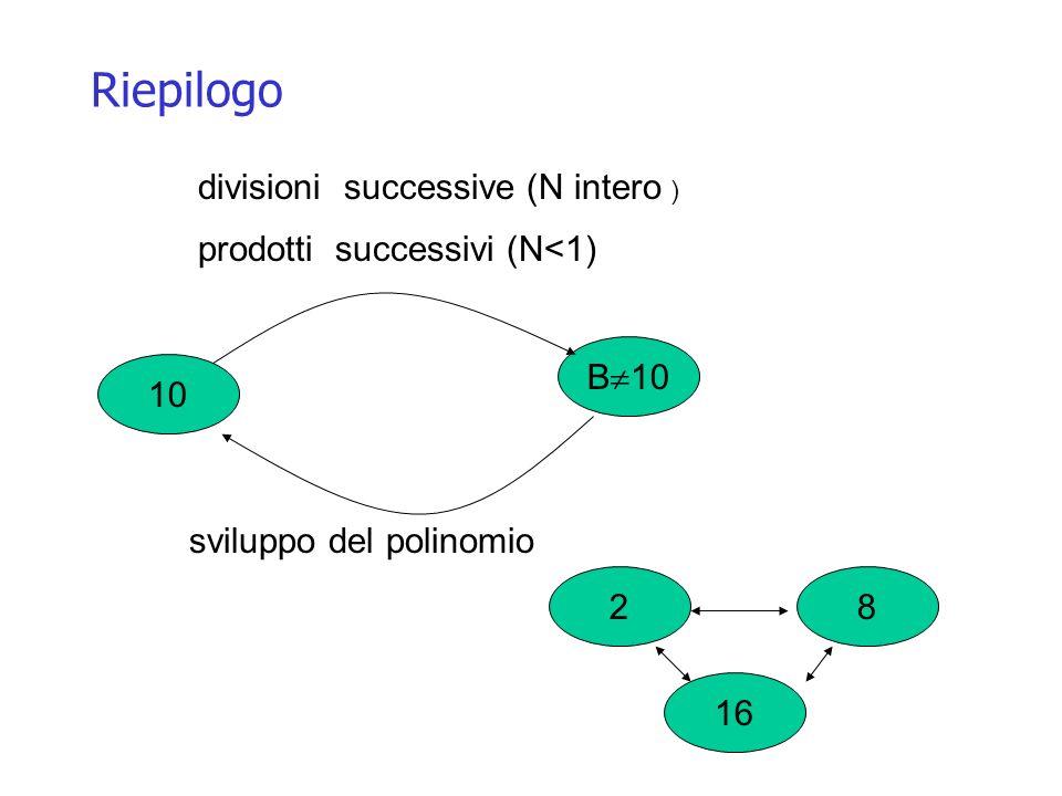 Riepilogo 10 B 10 prodotti successivi (N<1) sviluppo del polinomio divisioni successive (N intero ) 28 16