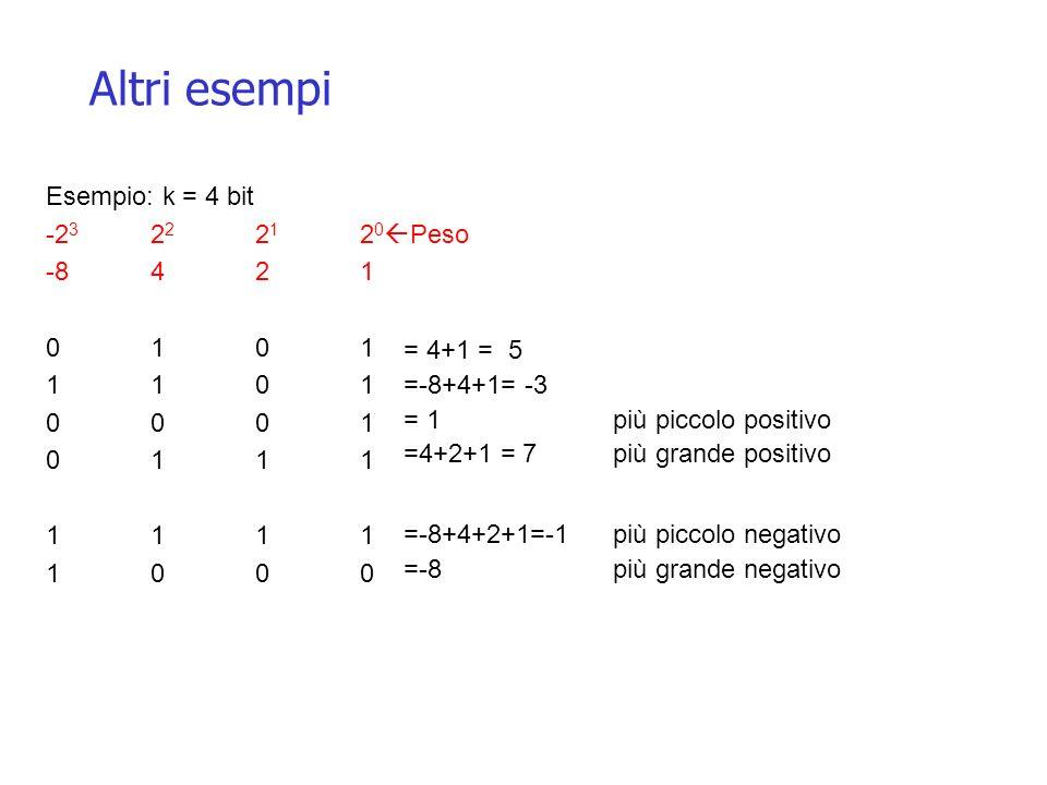 Altri esempi = 4+1 = 5 =-8+4+1= -3 = 1più piccolo positivo =4+2+1 = 7più grande positivo =-8+4+2+1=-1più piccolo negativo =-8 più grande negativo Esem