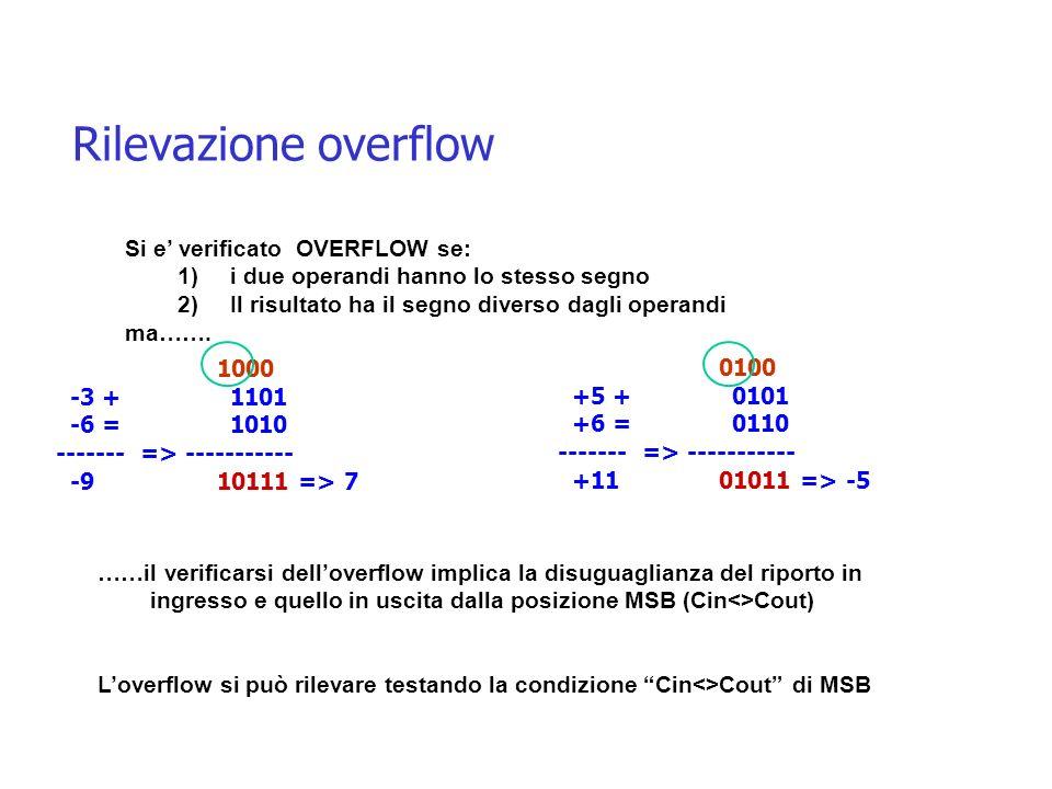 Rilevazione overflow Si e verificato OVERFLOW se: 1)i due operandi hanno lo stesso segno 2)Il risultato ha il segno diverso dagli operandi ma……. 1000