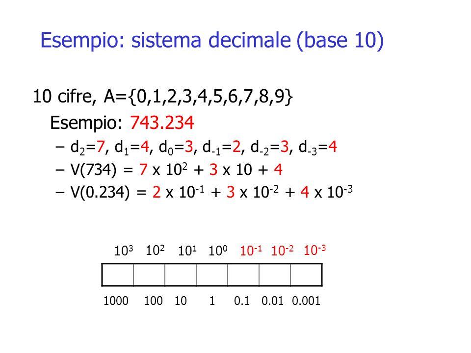 Esempio: sistema decimale (base 10) 10 cifre, A={0,1,2,3,4,5,6,7,8,9} Esempio: 743.234 –d 2 =7, d 1 =4, d 0 =3, d -1 =2, d -2 =3, d -3 =4 –V(734) = 7