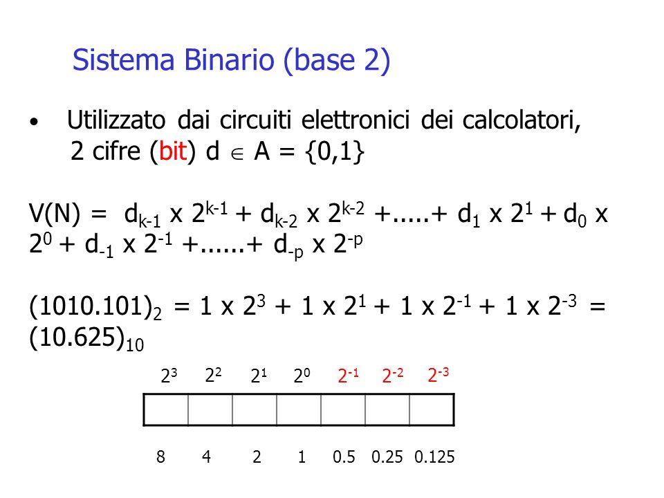 Sistema Binario (base 2) Utilizzato dai circuiti elettronici dei calcolatori, 2 cifre (bit) d A = {0,1} V(N) = d k-1 x 2 k-1 + d k-2 x 2 k-2 +.....+ d