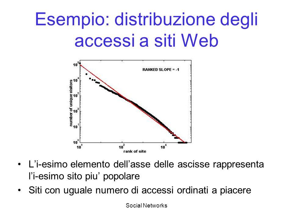 Social Networks Esempio: distribuzione degli accessi a siti Web Li-esimo elemento dellasse delle ascisse rappresenta li-esimo sito piu popolare Siti c
