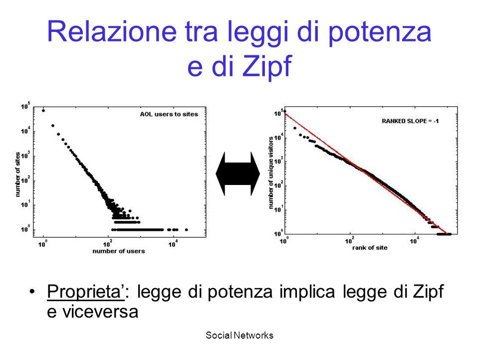 Social Networks Relazione tra leggi di potenza e di Zipf Proprieta: legge di potenza implica legge di Zipf e viceversa