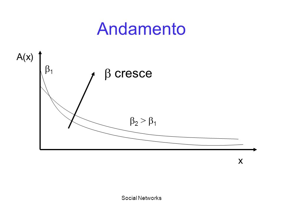 Social Networks Andamento cresce x A(x) 1 2 > 1