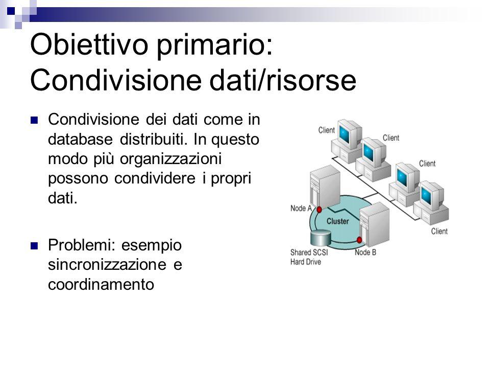 Obiettivo primario: Condivisione dati/risorse Condivisione dei dati come in database distribuiti. In questo modo più organizzazioni possono condivider