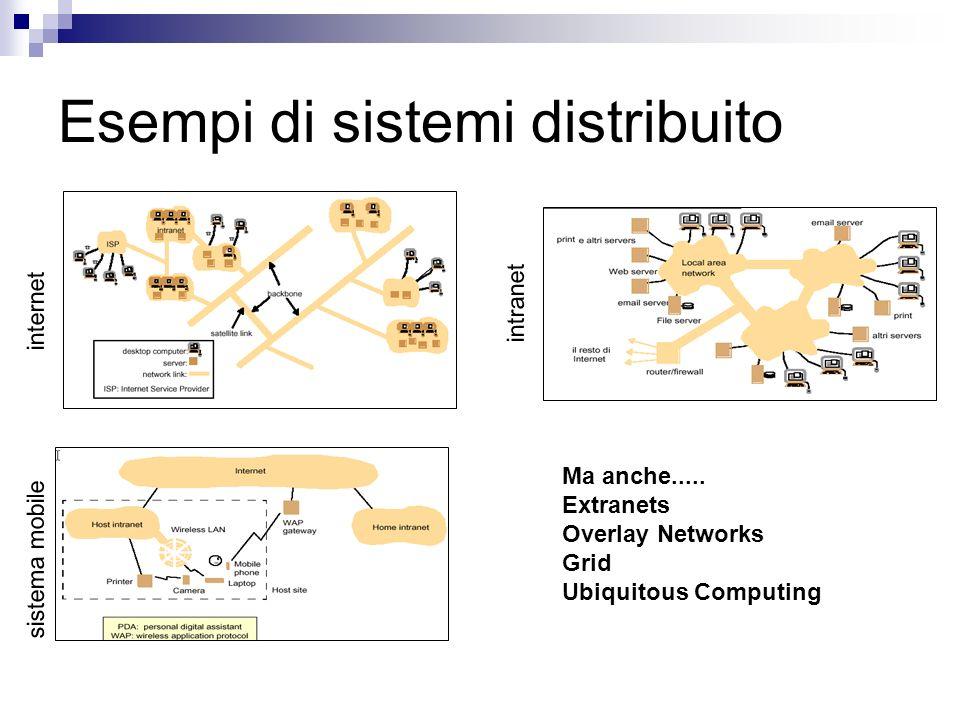 Esempi di sistemi distribuito internet intranet sistema mobile Ma anche..... Extranets Overlay Networks Grid Ubiquitous Computing