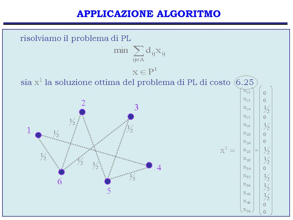 28 ESEMPIO ALGORITMO EURISTICO ESEMPIO Consideriamo nuovamente il grafo G(N,A) associato allinsieme X = { v 1, v 2, v 3, v 4, v 5, v 6, v 7, v 8 }, dove N = { 1, 2, 3, 4, 5, 6 } e A = { ij | 1 i j 6 }.