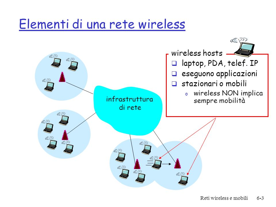 Reti wireless e mobili6-4 Elementi di una rete wireless infrastruttura di rete stazione base tipicamente connessa a rete con fili (wired) responsabile per lo scambio di pacchetti tra rete wired e host wireless nella sua area o es, punti di accesso (access points ) 802.11