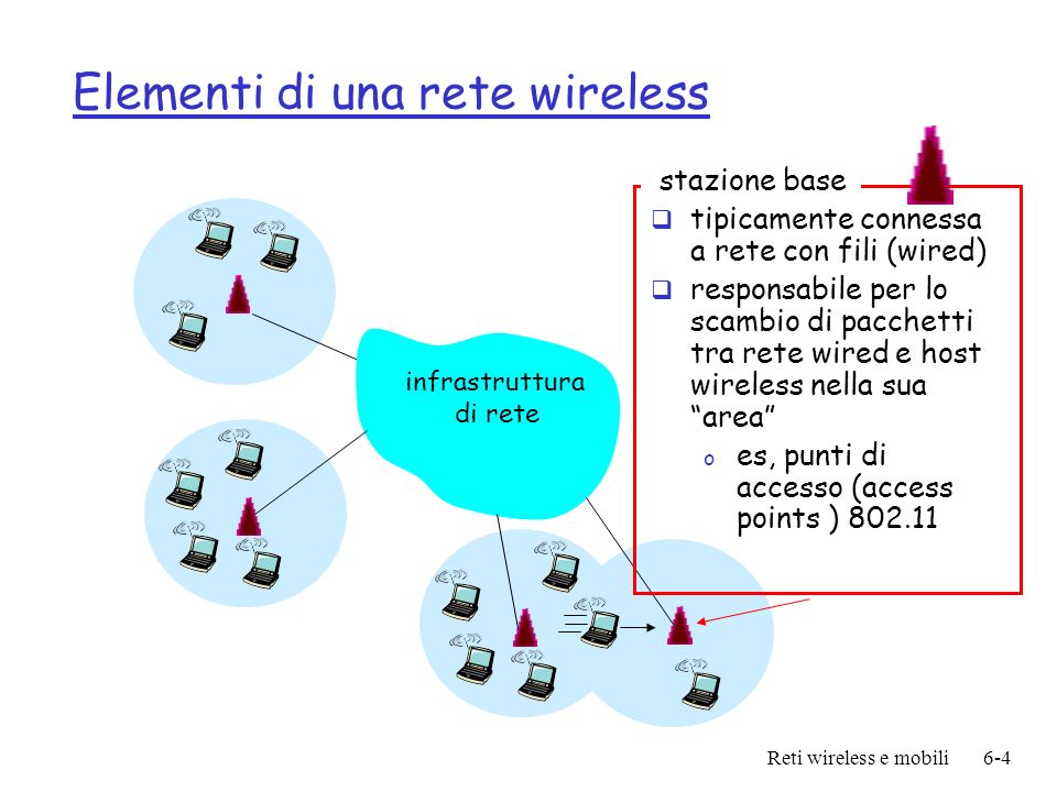 Reti wireless e mobili6-4 Elementi di una rete wireless infrastruttura di rete stazione base tipicamente connessa a rete con fili (wired) responsabile