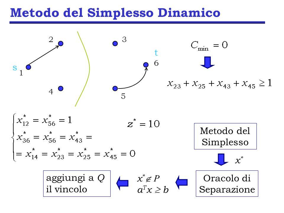 Metodo del Simplesso Dinamico Metodo del Simplesso x*x* Oracolo di Separazione x * P a T x b aggiungi a Q il vincolo 23 6 5 1 4 s t
