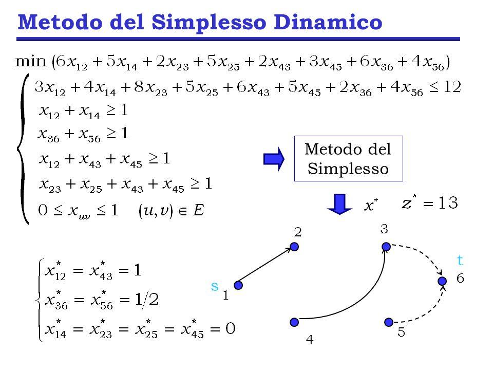 Metodo del Simplesso Dinamico Metodo del Simplesso 2 3 6 5 1 4 s t x*x*