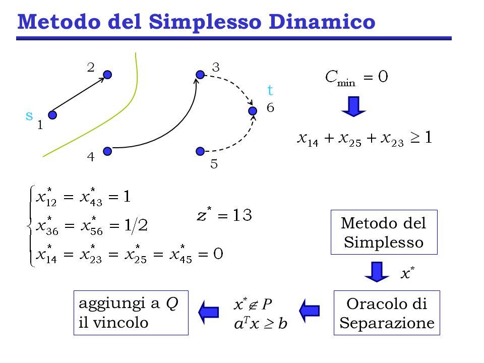 Metodo del Simplesso Dinamico 5 Metodo del Simplesso x*x* Oracolo di Separazione x * P a T x b aggiungi a Q il vincolo 23 6 1 4 s t