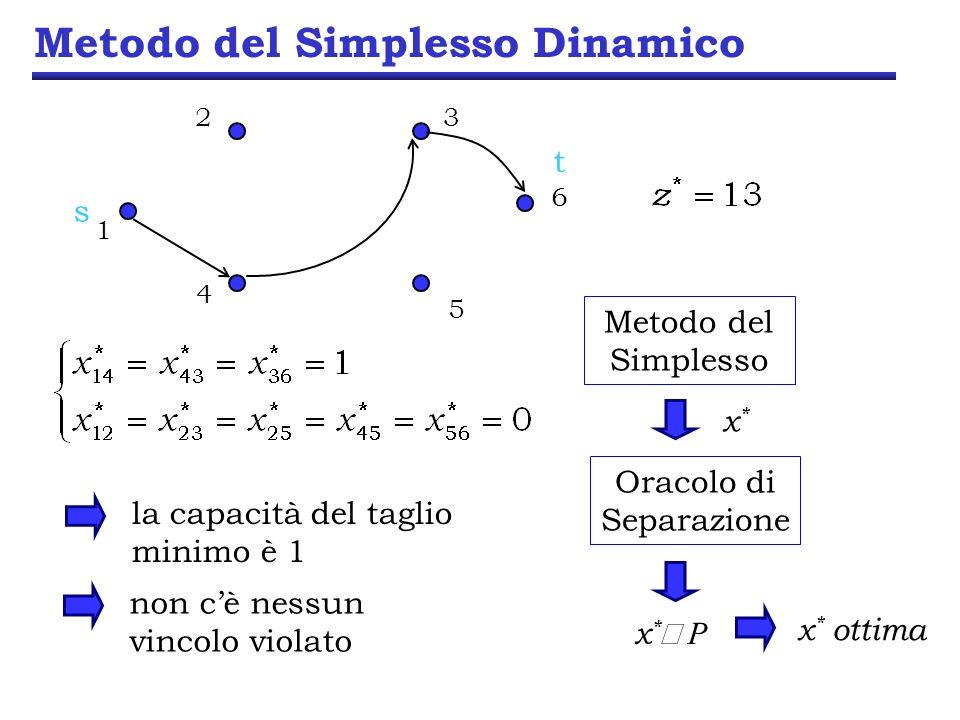 Metodo del Simplesso Dinamico Metodo del Simplesso x*x* Oracolo di Separazione x * P x * ottima la capacità del taglio minimo è 1 non cè nessun vincol