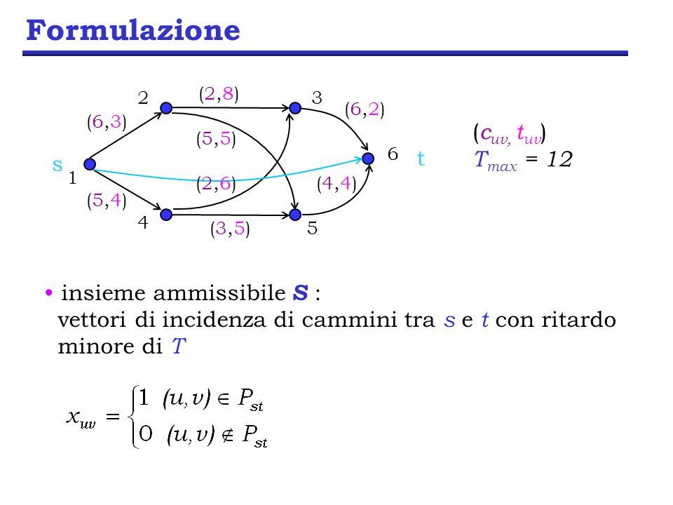 Formulazione 23 6 5 1 4 s t (6,3)(6,3) (5,4)(5,4) (2,8)(2,8) (5,5)(5,5) (3,5)(3,5) (2,6)(2,6)(4,4)(4,4) (6,2)(6,2) ( c uv, t uv ) T max = 12 formulazione P : cammino st vincolo sul ritardo vincoli di box