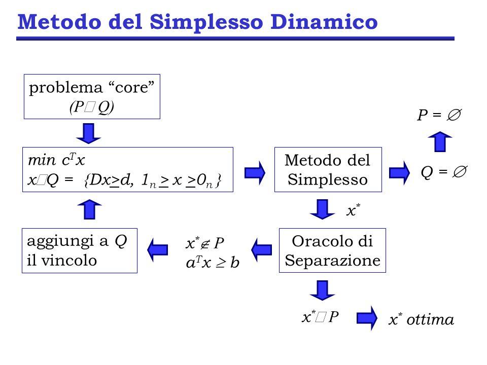 Metodo del Simplesso Dinamico problema core (P Q) min c T x x Q = {Dx>d, 1 n > x >0 n } Metodo del Simplesso Q = P = x*x* Oracolo di Separazione x * P