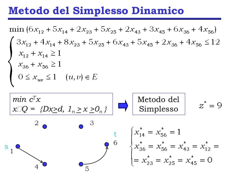 Metodo del Simplesso Dinamico min c T x x Q = {Dx>d, 1 n > x >0 n } Metodo del Simplesso 23 6 5 1 4 s t