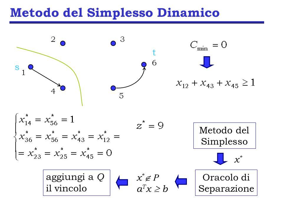 Metodo del Simplesso Dinamico 23 6 5 1 4 s t Metodo del Simplesso x*x* Oracolo di Separazione x * P a T x b aggiungi a Q il vincolo