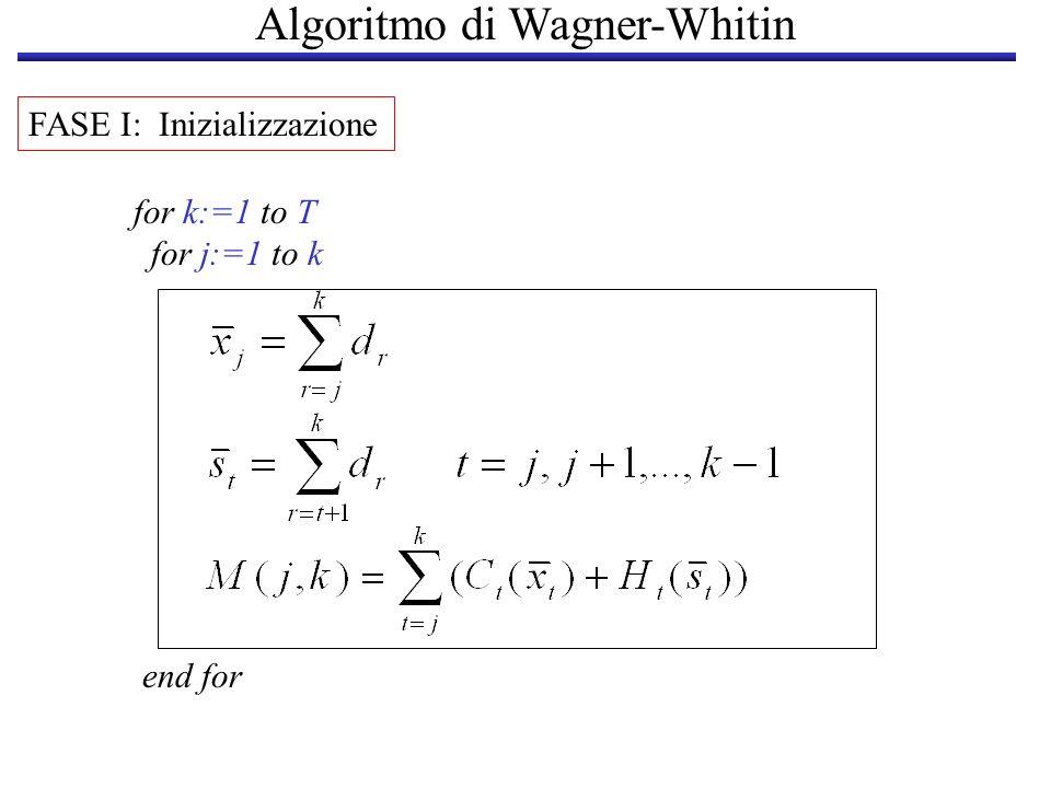 Algoritmo di Wagner-Whitin FASE I: Inizializzazione for k:=1 to T for j:=1 to k end for