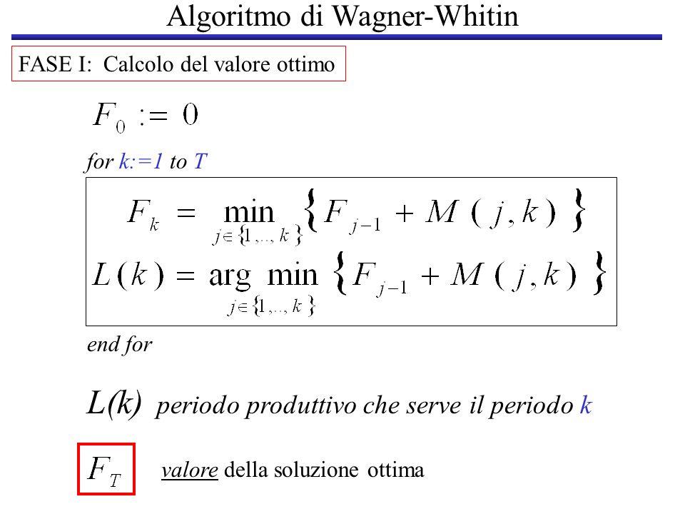 Algoritmo di Wagner-Whitin FASE I: Calcolo del valore ottimo for k:=1 to T end for valore della soluzione ottima L(k) periodo produttivo che serve il