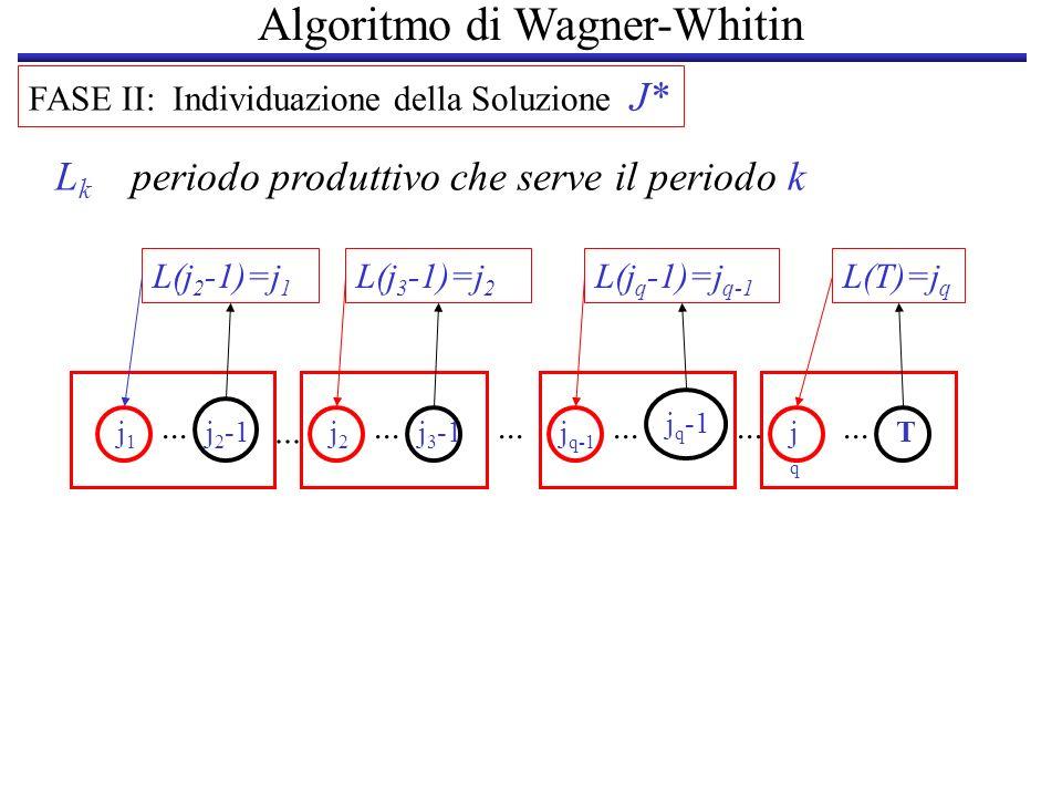 Algoritmo di Wagner-Whitin FASE II: Individuazione della Soluzione J* L k periodo produttivo che serve il periodo k L(T)=j q L(j q -1)=j q-1 j1j1 j 2