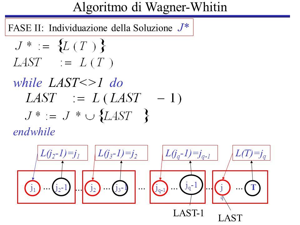Algoritmo di Wagner-Whitin FASE II: Individuazione della Soluzione J* while LAST<>1 do endwhile L(T)=j q L(j q -1)=j q-1 j1j1 j 2 -1j2j2 j 3 -1... j q