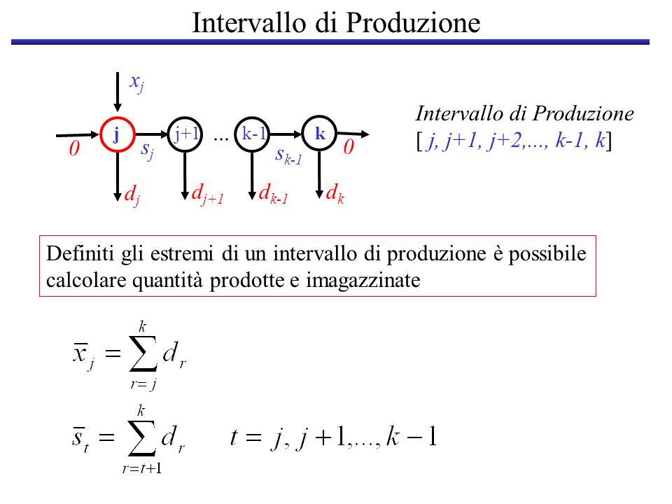 Intervallo di Produzione djdj d k-1 dkdk xjxj sjsj jj+1k-1k s k-1 0 0... d j+1 Intervallo di Produzione [ j, j+1, j+2,..., k-1, k] Definiti gli estrem