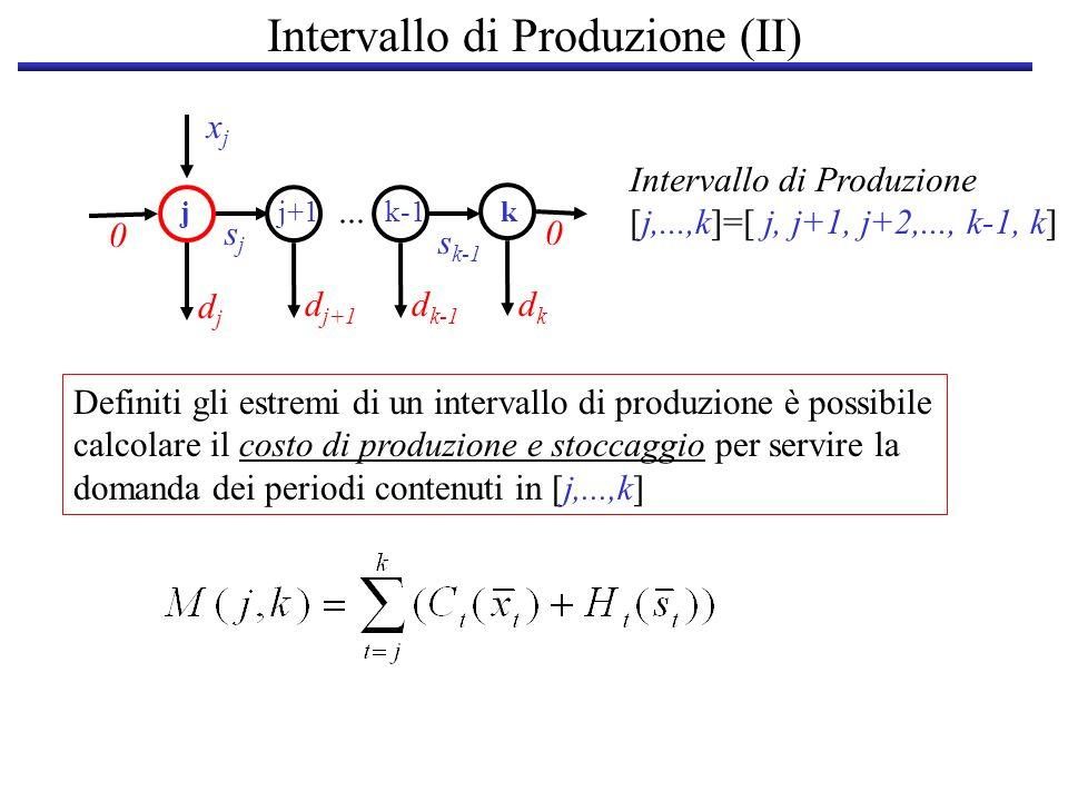 Intervallo di Produzione (II) djdj d k-1 dkdk xjxj sjsj jj+1k-1k s k-1 0 0... d j+1 Intervallo di Produzione [j,...,k]=[ j, j+1, j+2,..., k-1, k] Defi